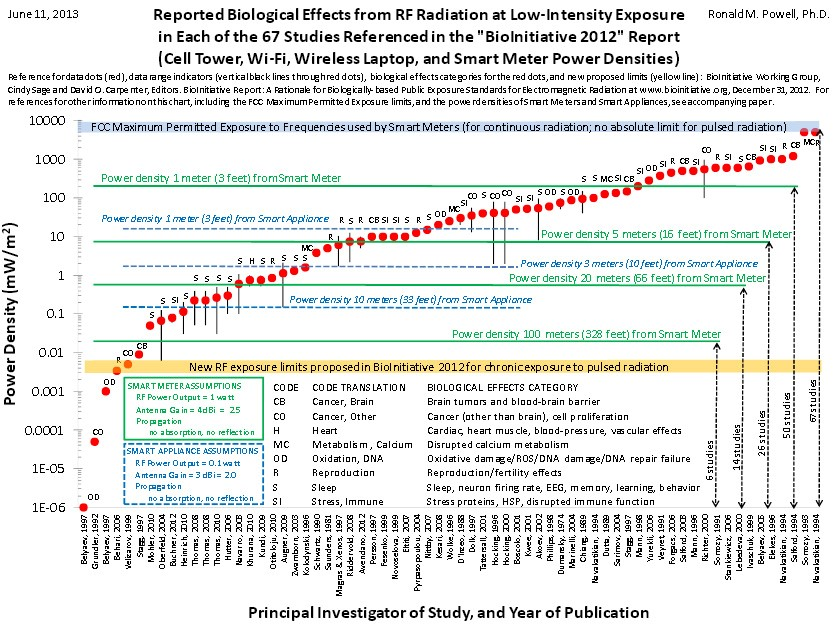 exposure-chart