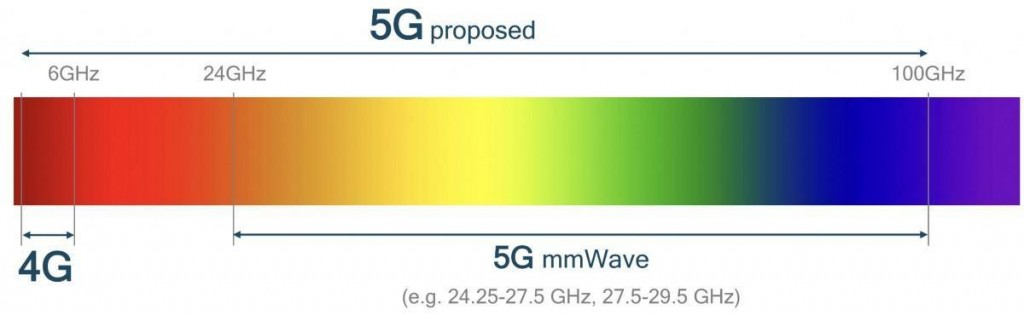 5Gproposed